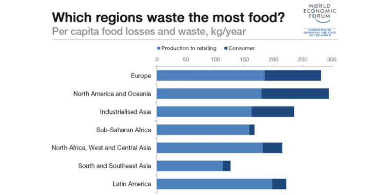 Graph of Food Waste by Region